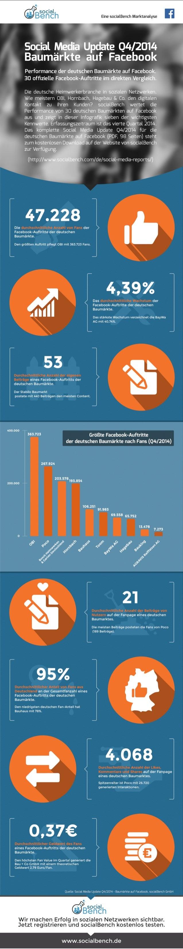 Infografik: Social Media Update Q4/2014 - Baumärkte auf Facebook