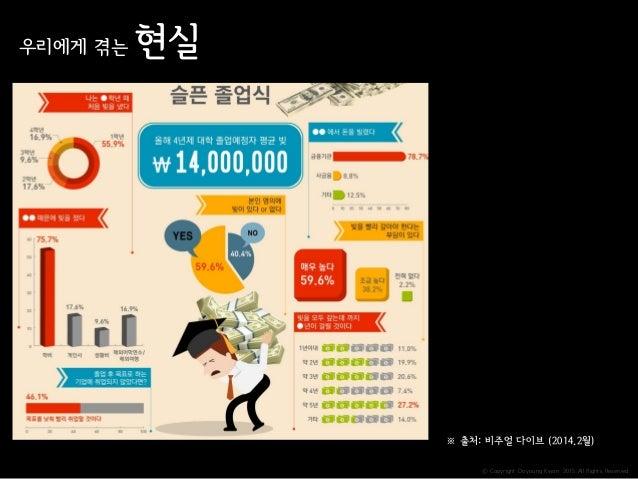 ⓒ Copyright Doyoung Kwon 2015 All Rights Reserved. 우리에게 겪는 현실 ※ 출처: 비주얼 다이브 (2014.2월)