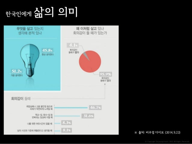 ⓒ Copyright Doyoung Kwon 2015 All Rights Reserved. 한국인에게 삶의 의미 ※ 출처: 비주얼 다이브 (2014.9.22)