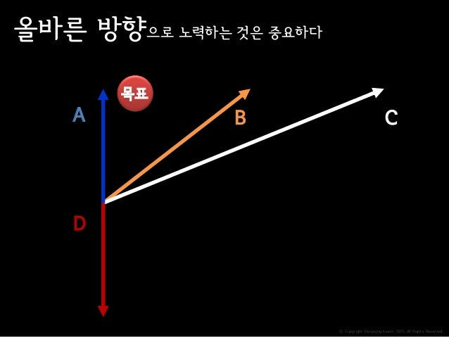 ⓒ Copyright Doyoung Kwon 2015 All Rights Reserved. 목표 A CB D 올바른 방향으로 노력하는 것은 중요하다