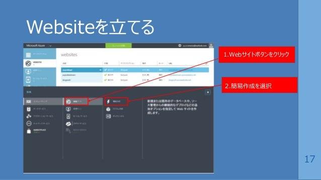 17 Websiteを立てる 1.Webサイトボタンをクリック 2.簡易作成を選択