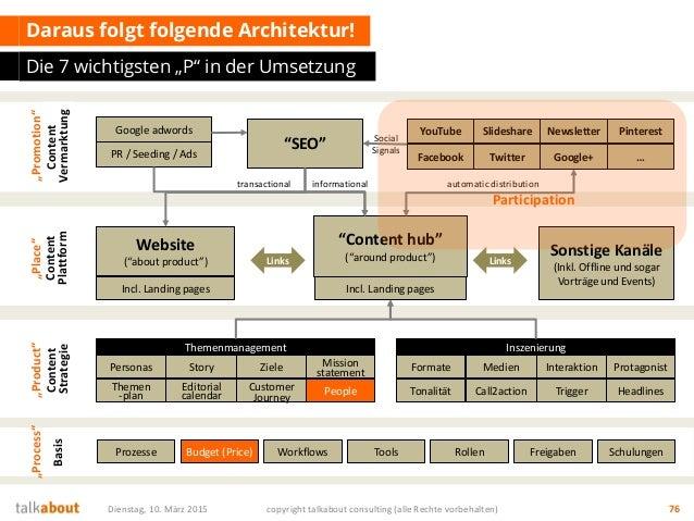 """Content Plattform Daraus folgt folgende Architektur! Die 7 wichtigsten """"P"""" in der Umsetzung Dienstag, 10. März 2015 copyri..."""