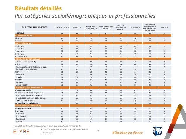15 février 2017 Les traits d'image des candidats Fillon, Le Pen et Macron 12 Résultats détaillés Par catégories sociodémog...
