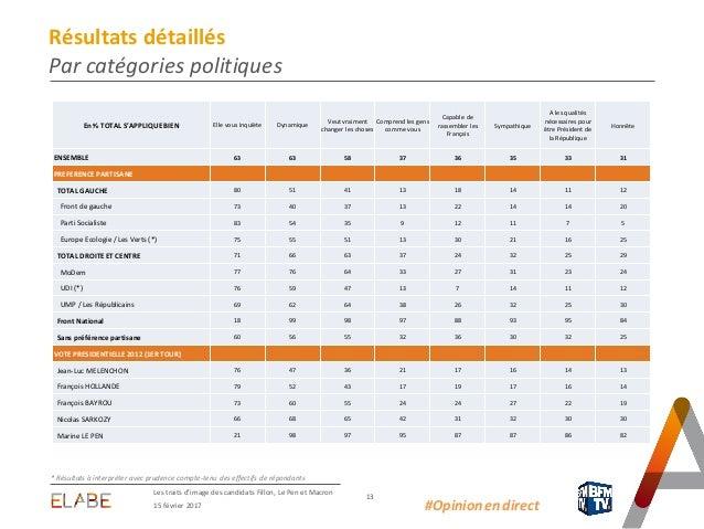15 février 2017 Les traits d'image des candidats Fillon, Le Pen et Macron 13 #Opinion.en.direct Résultats détaillés Par ca...
