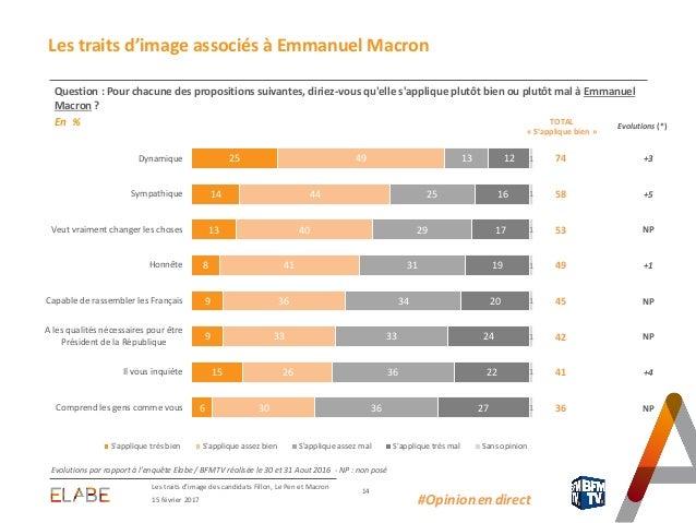 74 +3 58 +5 53 NP 49 +1 45 NP 42 NP 41 +4 36 NP Les traits d'image des candidats Fillon, Le Pen et Macron 14 15 février 20...
