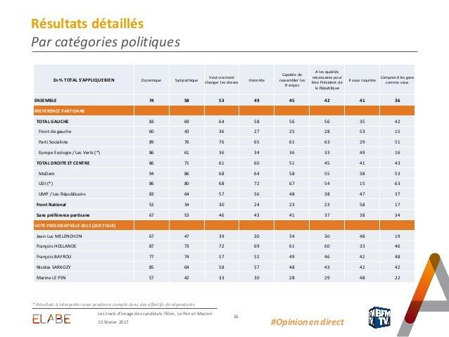 15 février 2017 Les traits d'image des candidats Fillon, Le Pen et Macron 16 #Opinion.en.direct Résultats détaillés Par ca...