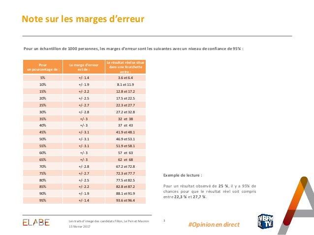 3 15 février 2017 Les traits d'image des candidats Fillon, Le Pen et Macron Note sur les marges d'erreur Pour un échantill...