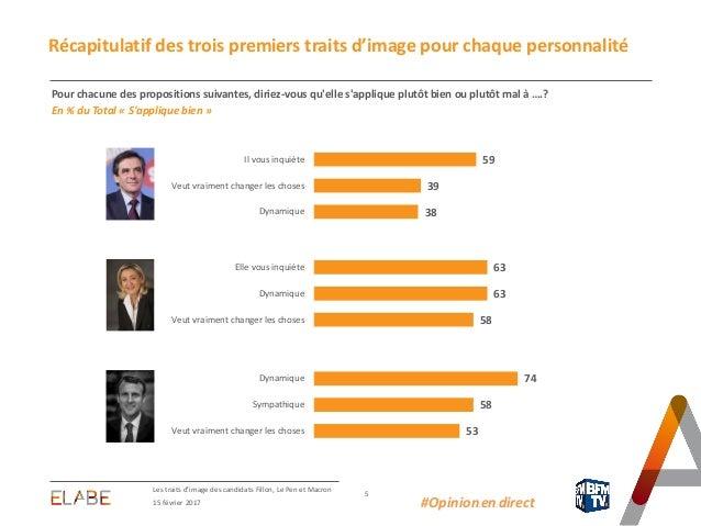 Les traits d'image des candidats Fillon, Le Pen et Macron 5 15 février 2017 #Opinion.en.direct Récapitulatif des trois pre...