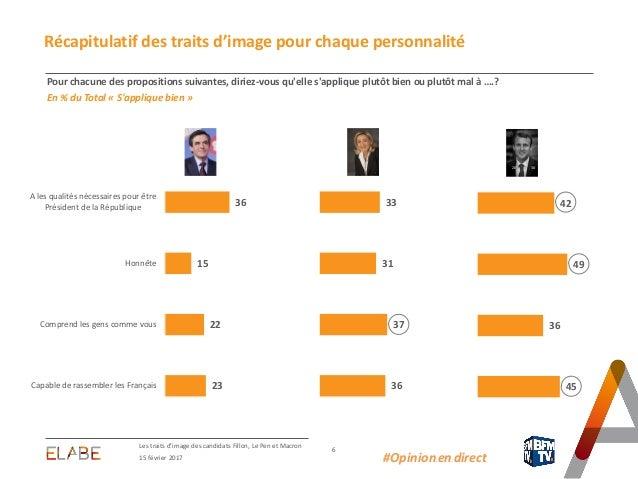 Les traits d'image des candidats Fillon, Le Pen et Macron 6 15 février 2017 #Opinion.en.direct Récapitulatif des traits d'...