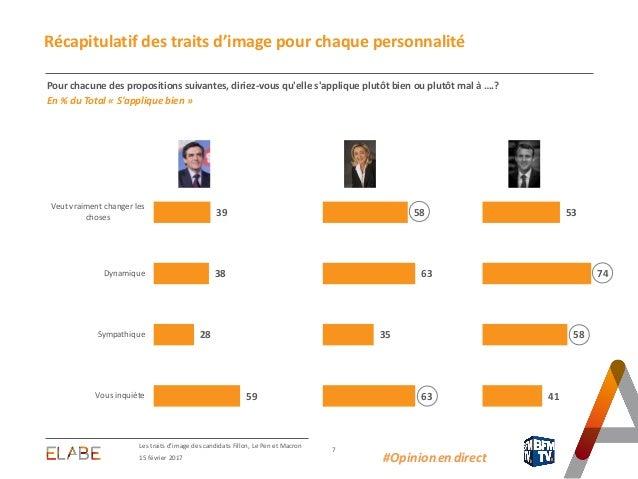Les traits d'image des candidats Fillon, Le Pen et Macron 7 15 février 2017 #Opinion.en.direct Récapitulatif des traits d'...