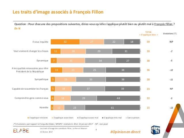 59 NP 39 -7 38 -5 36 -12 28 -11 23 NP 22 -5 15 -13 Les traits d'image des candidats Fillon, Le Pen et Macron 8 15 février ...