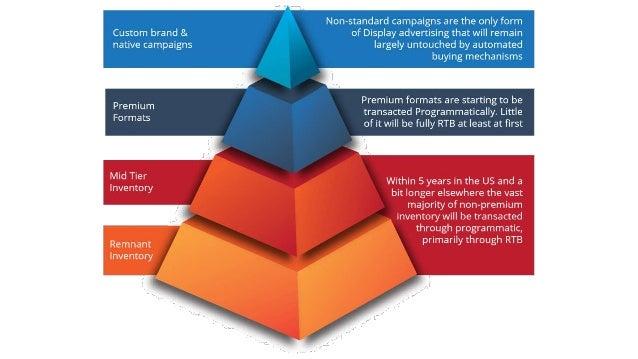 Premium Programmatic Audience driven Private Marketplace (PMP)