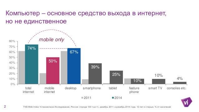 Mobile: как мы видим его в начале 2015 года Slide 2