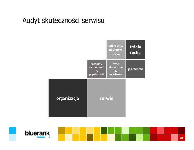 Audyt skuteczności serwisu 24 organizacja serwis produkty: skuteczność & popularność treść: skuteczność & popularność segm...