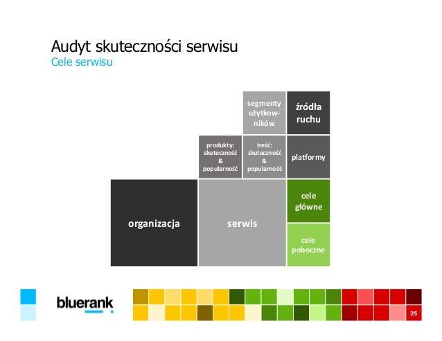 Audyt skuteczności serwisu Cele serwisu 25 produkty: skuteczność & popularność treść: skuteczność & popularność segmenty u...