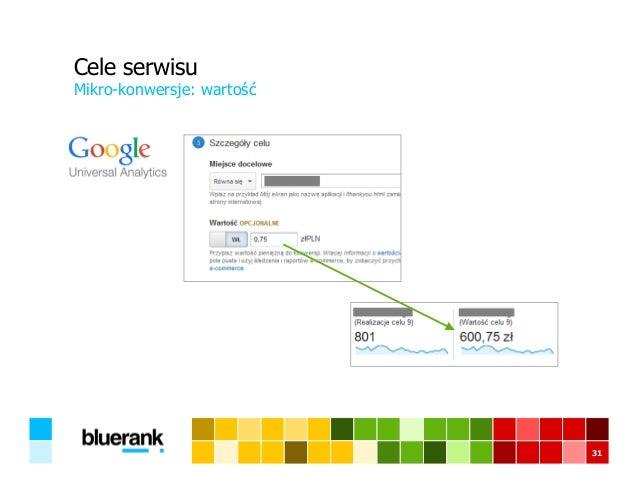 Cele serwisu Mikro-konwersje: wartość 31
