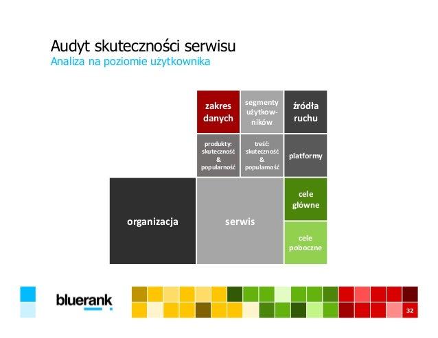 Audyt skuteczności serwisu Analiza na poziomie użytkownika 32 produkty: skuteczność & popularność treść: skuteczność & pop...