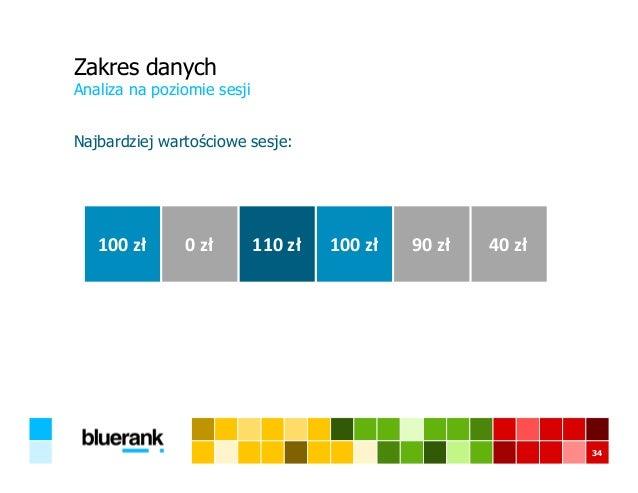 Zakres danych Najbardziej wartościowe sesje: Analiza na poziomie sesji 34 100 zł 0 zł 110 zł 100 zł 90 zł 40 zł