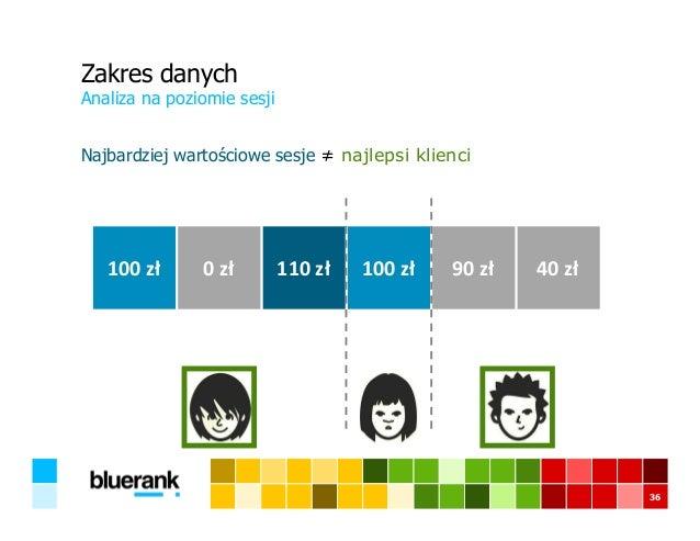 Zakres danych Najbardziej wartościowe sesje ≠ najlepsi klienci Analiza na poziomie sesji 36 100 zł 0 zł 110 zł 100 zł 90 z...