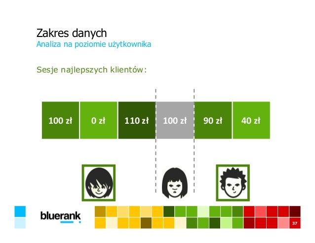 Zakres danych Sesje najlepszych klientów: Analiza na poziomie użytkownika 37 100 zł 0 zł 110 zł 100 zł 90 zł 40 zł