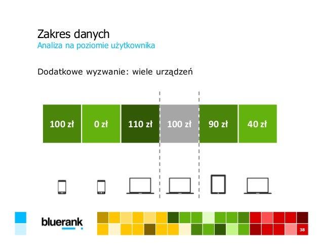 Zakres danych Dodatkowe wyzwanie: wiele urządzeń Analiza na poziomie użytkownika 38 100 zł 0 zł 110 zł 100 zł 90 zł 40 zł