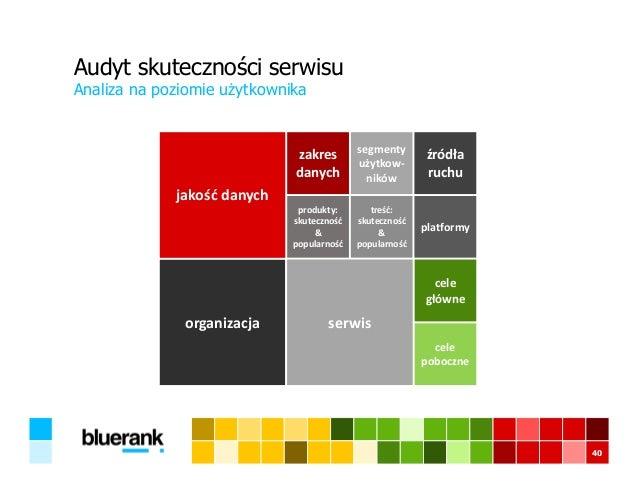 Audyt skuteczności serwisu Analiza na poziomie użytkownika 40 produkty: skuteczność & popularność treść: skuteczność & pop...