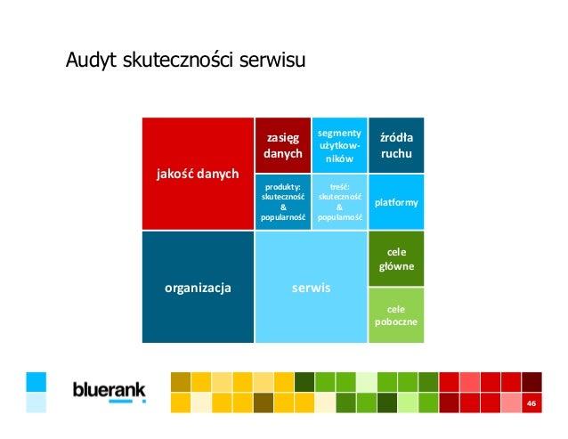Audyt skuteczności serwisu 46 organizacja serwis jakość danych produkty: skuteczność & popularność treść: skuteczność & po...