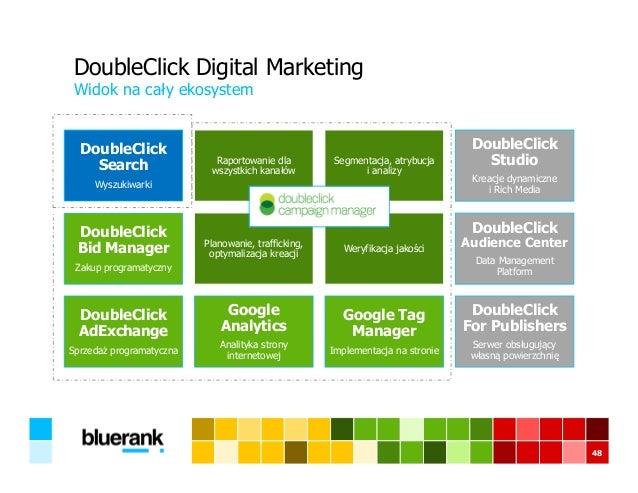 DoubleClick Digital Marketing Widok na cały ekosystem 48 Zakup DoubleClick Search Wyszukiwarki Raportowanie dla wszystkich...