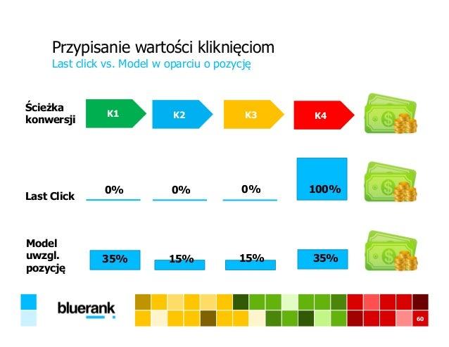 60 Przypisanie wartości kliknięciom Last click vs. Model w oparciu o pozycję K1 K2 K3 K4 Ścieżka konwersji Last Click 0% 0...