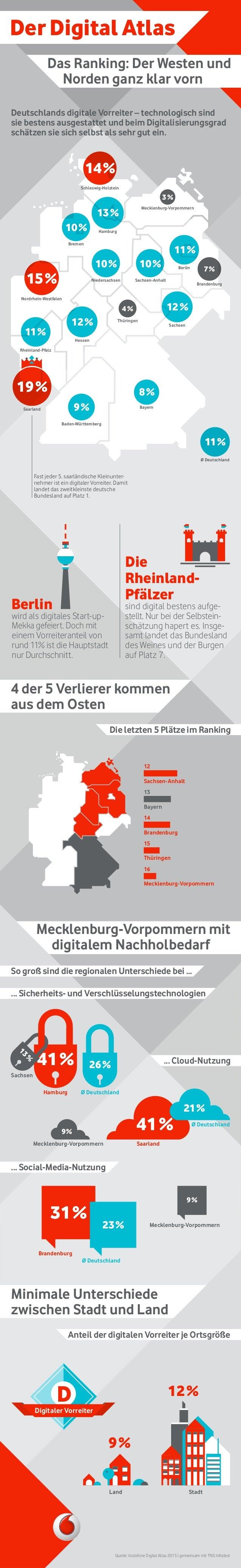 Der Digital Atlas Das Ranking: Der Westen und Norden ganz klar vorn Mecklenburg-Vorpommern mit digitalem Nachholbedarf 4 d...