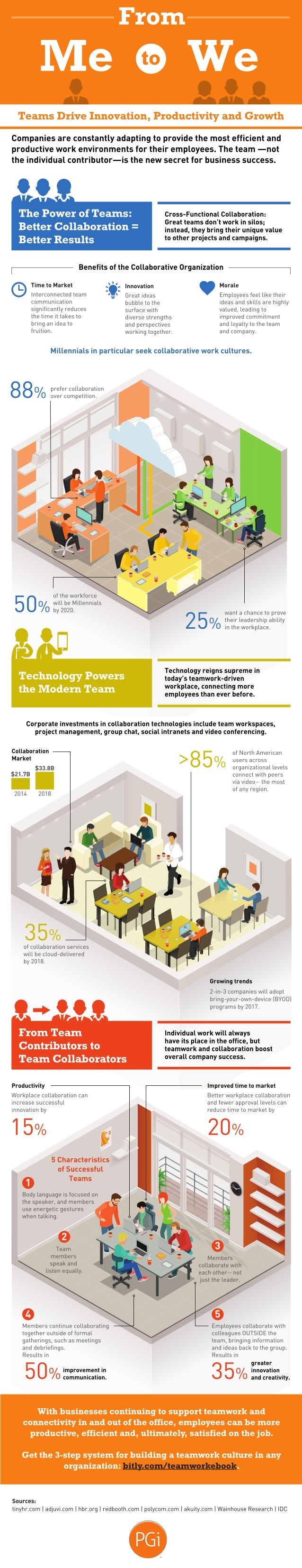 Teams Drive Innovation,  Productivity and Growth  Companies are constantly adapting to provide the most efficient and prod...