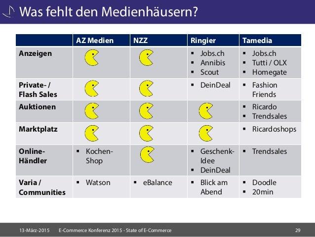 5cb221623add33 State of E-Commerce - Onlinehandel in der Schweiz 2015
