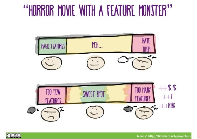 """More at http://Slideshare.net/proyectalis """"Horror movie with a feature monster"""" Too few features Too many features Magic f..."""