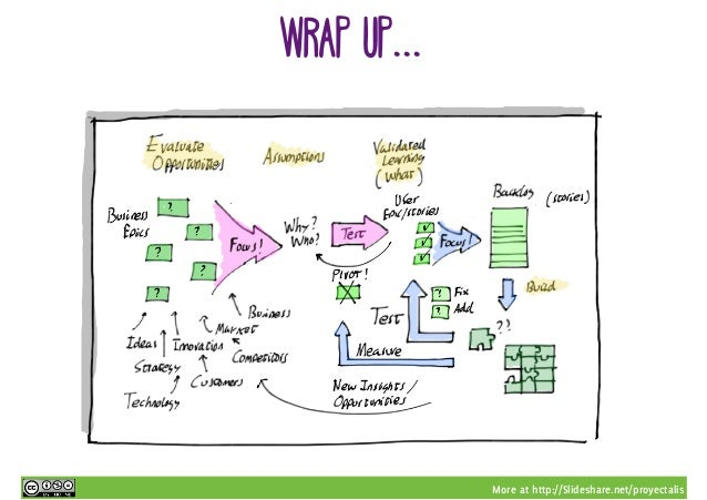 More at http://Slideshare.net/proyectalis wrap up...