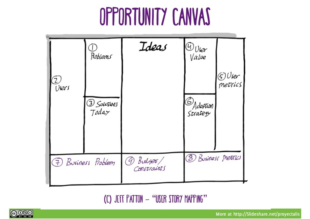 More At Http Slideshare Net Proyectalis Opportunity Canvas