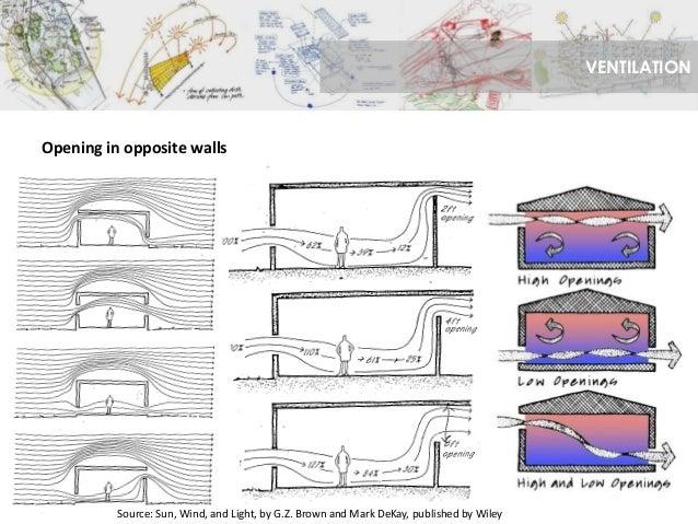 150316 Principles Of Solar Oriented Design