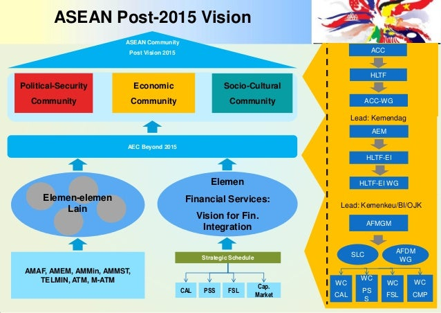 economic integration asean Asean economic community: one year in overall, the asean economic community  laos, and myanmar – making the challenge of group-wide integration even greater.
