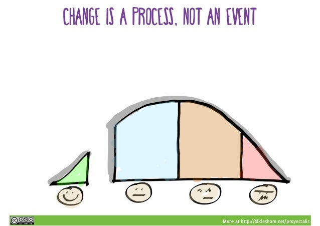 More at http://Slideshare.net/proyectalis change is a process, not an event