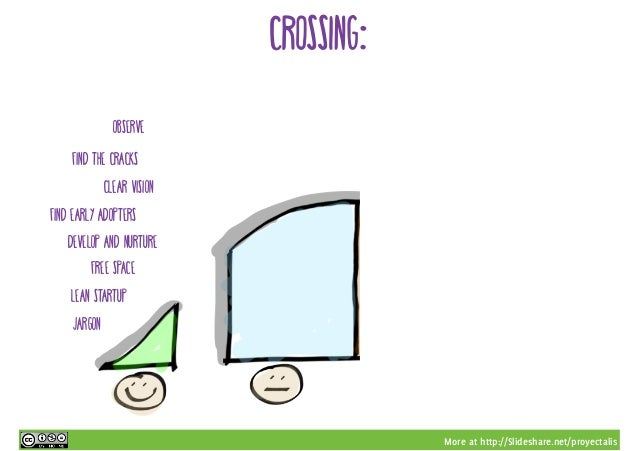 More at http://Slideshare.net/proyectalis Crossing: Observe find the cracks clear vision find early adopters develop and n...