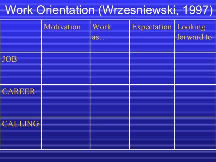 Work Orientation (Wrzesniewski, 1997) CALLING CAREER JOB Looking forward to Expectation Work as… Motivation