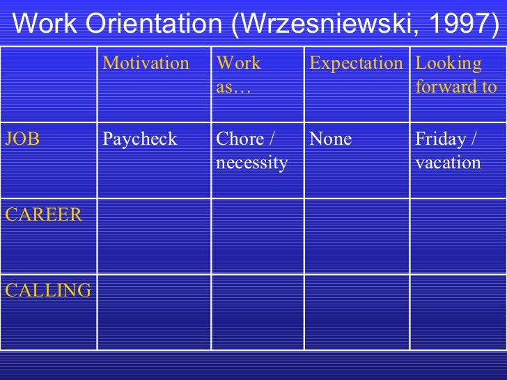 Work Orientation (Wrzesniewski, 1997) CALLING CAREER Friday / vacation None Chore / necessity Paycheck JOB Looking forward...