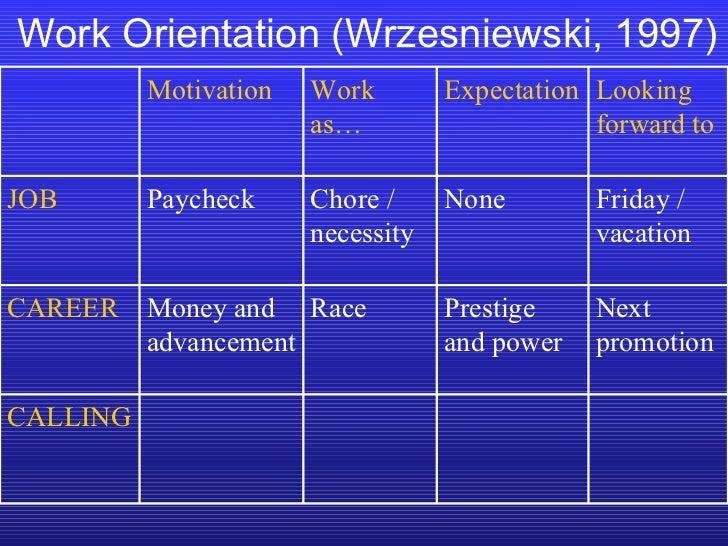 Work Orientation (Wrzesniewski, 1997) CALLING Next promotion Prestige and power Race Money and advancement CAREER Friday /...