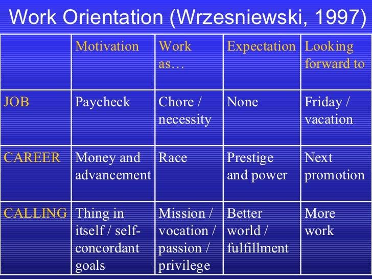 Work Orientation (Wrzesniewski, 1997) More work Better world / fulfillment Mission / vocation / passion / privilege Thing ...