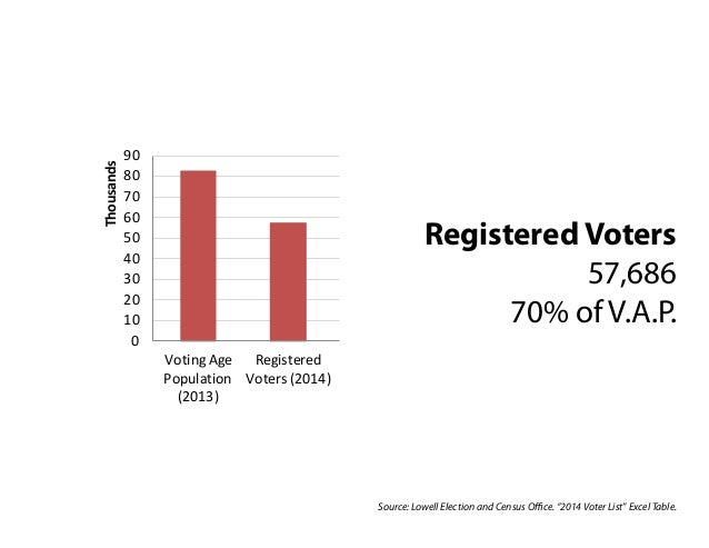 Voting Trends in Lowell, MA