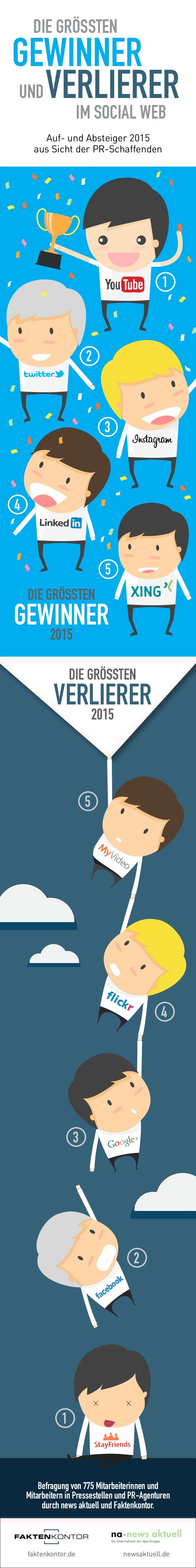 faktenkontor.de newsaktuell.de Die gröSSten Gewinner undVerlierer im Social Web Auf- und Absteiger 2015 aus Sicht der PR-S...