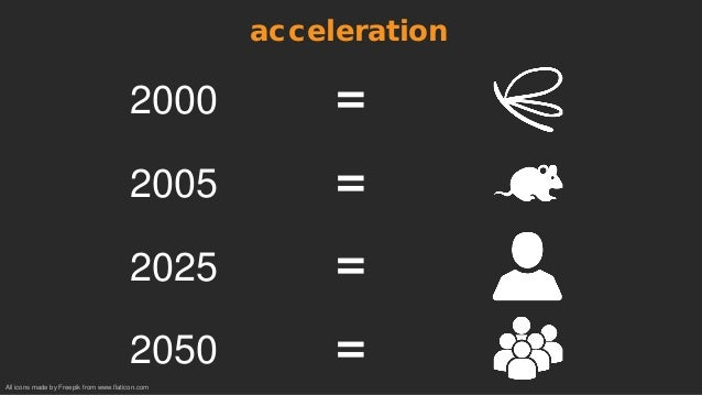 2000 = 2005 = 2025 = 2050 = acceleration All icons made by Freepik from www.flaticon.com
