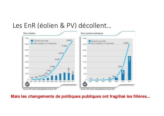 Les EnR (éolien & PV) décollent… Mais les changements de politiques publiques ont fragilisé les filières...