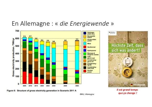 En Allemagne : « die Energiewende » BMU, Allemagne Il est grand temps que ça change !