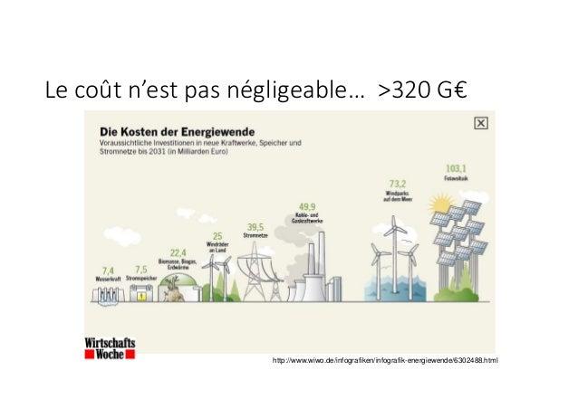 Le coût n'est pas négligeable… >320 G€ > 15 http://www.wiwo.de/infografiken/infografik-energiewende/6302488.html
