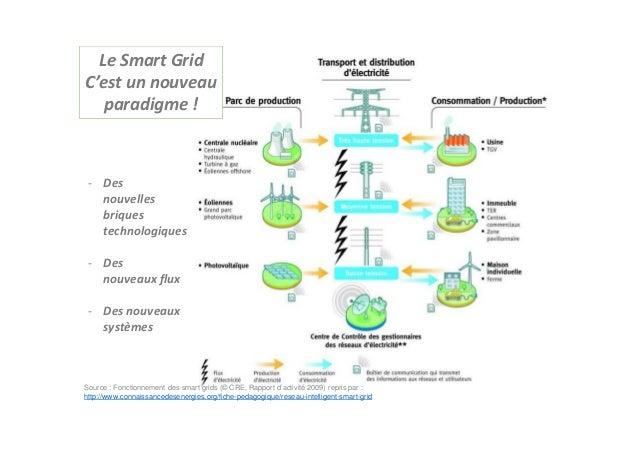 Source : Fonctionnement des smart grids (© CRE, Rapport d'activité 2009) repris par : http://www.connaissancedesenergies.o...